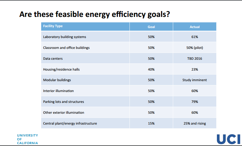 Energy Efficiency goals