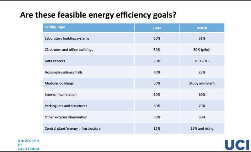 Energy Efficiency goals